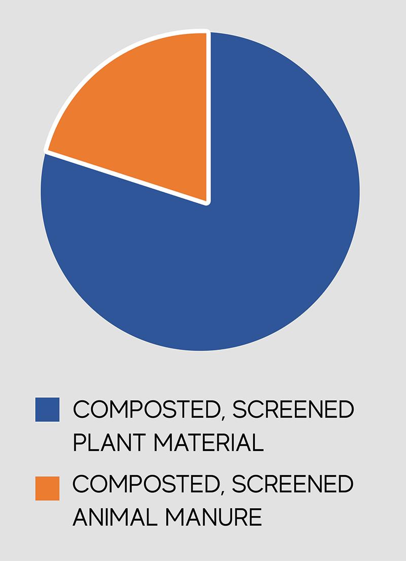 Compost make up chart